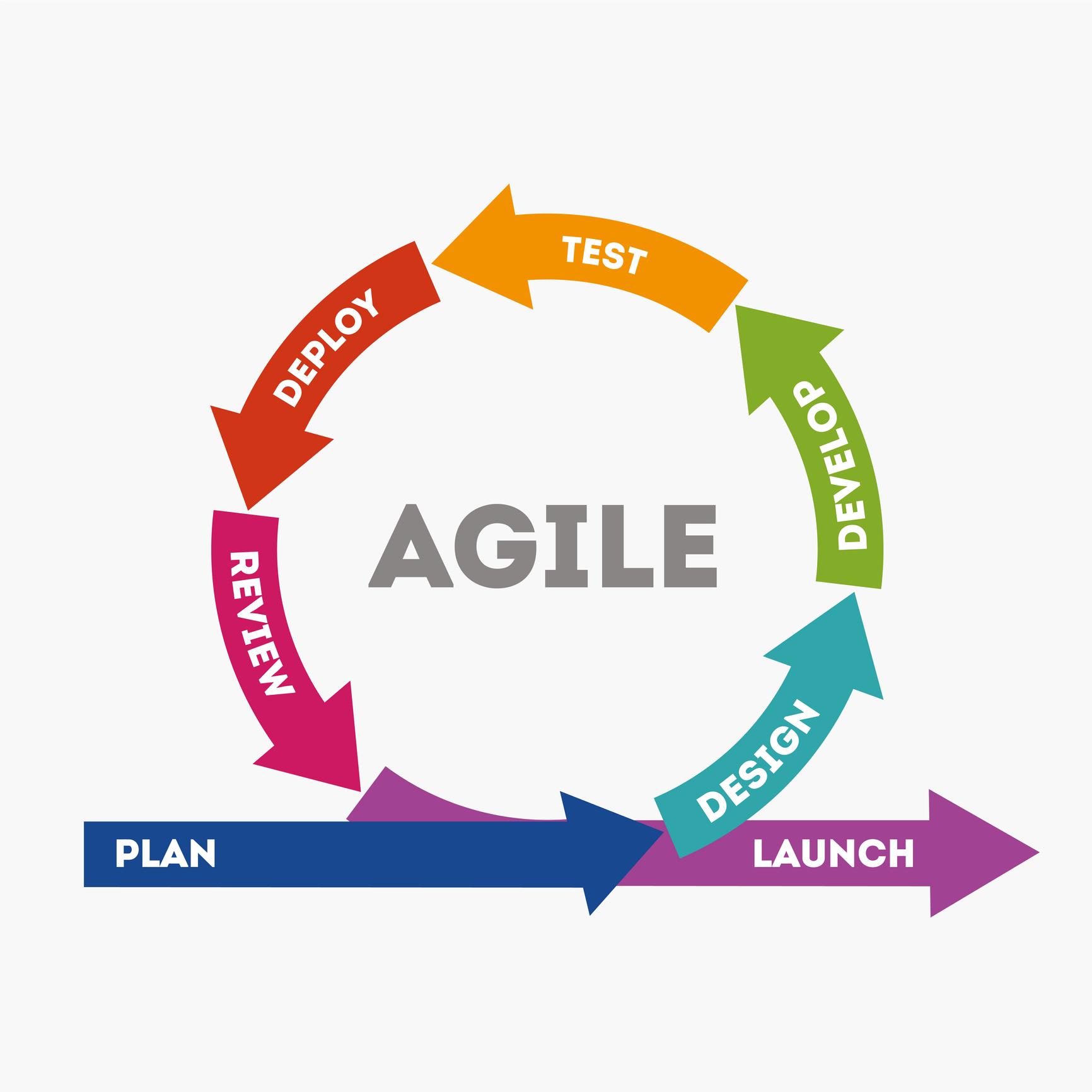 Metodología agile