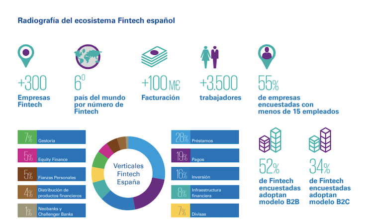 Fintech España